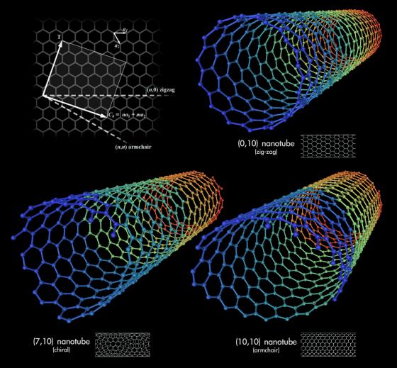 Carbon Nanotubes@wikipedia