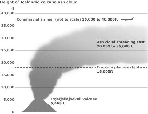 Figure 1. 火山灰的噴射高度:以Eyjafjallajokull火山為例。(image adopted from BBC News, 2010)