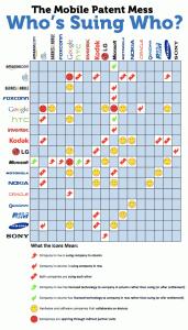 手機市場的專利戰爭