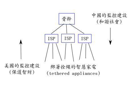 中國與美國的網路監控技術發展方向