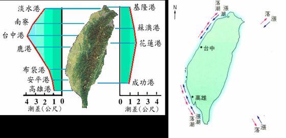 台灣潮汐潮差與潮流方向的變化示意圖(取自中央氣象局網站)