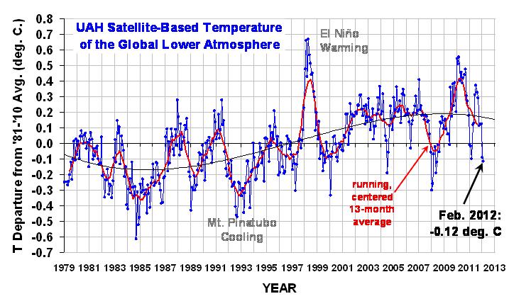 資料來源:http://www.drroyspencer.com