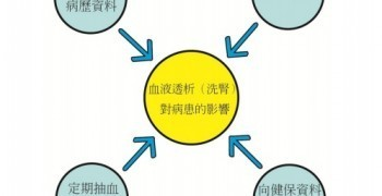 健康與醫療資料的加值應用(三):臺灣的健康資料加值-「健康資料加值應用協作中心」