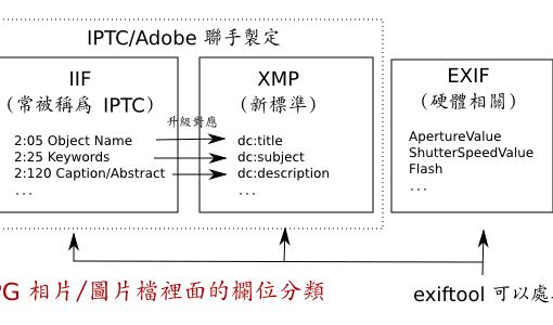 JPG 相片/圖片裡面的欄位分類: IPTC、 IIF、 XMP、 EXIF 之間的關係