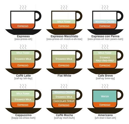 咖啡為什麼這麼香?咖啡烘培時的焦糖化與梅納反應