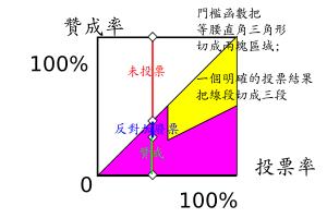 門檻函數把等腰直角三角形切成兩塊區域; 一個明確的投票結果把線段切成三類