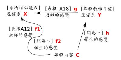 精簡版的教學品保量化指標的投影/座標轉換圖