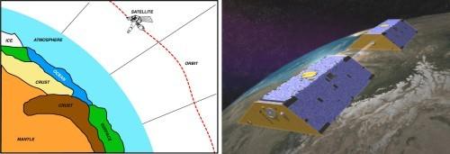 (左) 衛星大地測量可以監測衛星軌道,藉此瞭解重力的根本來源。(左) GRACE 大地測量系統會使用兩個衛星,衛星之間透過微波鏈路彼此追蹤。
