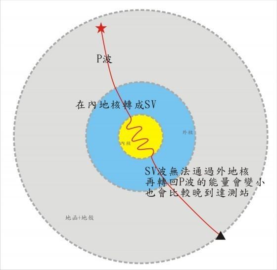 PKJKP波的路徑(中間轉成SV波)