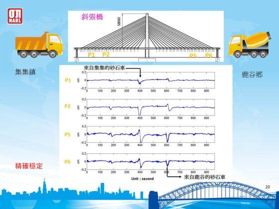 光纖監測系統能長時間監測橋體受到外力產生的震動,圖為重型車輛通過南投集鹿大橋時的監測數據。(圖片來源:國家地震工程研究中心,李政寬提供)