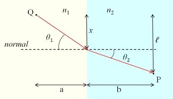 光在不同介質傳遞時,產生折射的現象