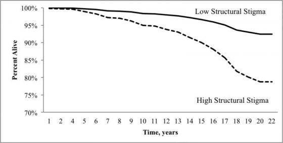在1988~2008年間,居住在不同恐同程度的樣本存活百分比