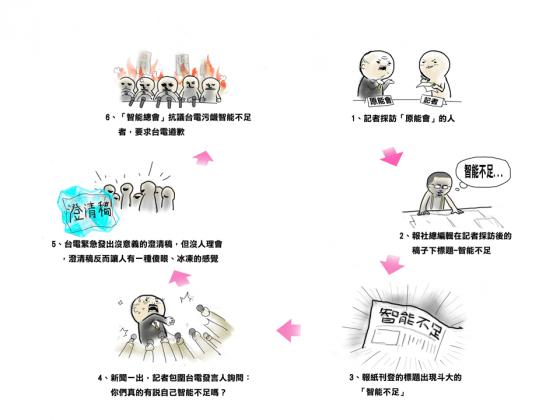 過程漫畫示意圖