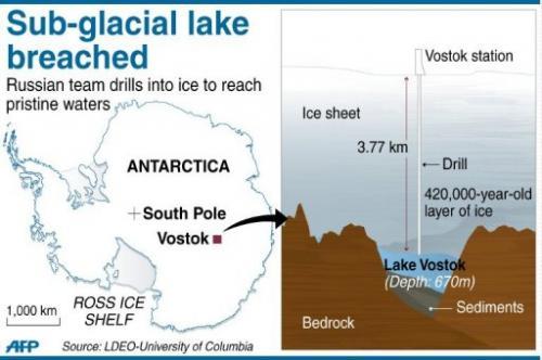 沃斯托克湖(Lake Vostok)是南極最大的冰下湖,位於一座俄羅斯觀測站冰層表面下方4公里處,湖水在一百萬年前就被冰雪封住。俄國科學家在2013年宣稱湖水裡有微生物和魚類的DNA。
