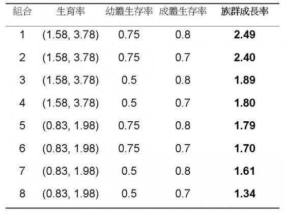 生育率欄位的括號中包含了幼體生育率與成體生育率兩者