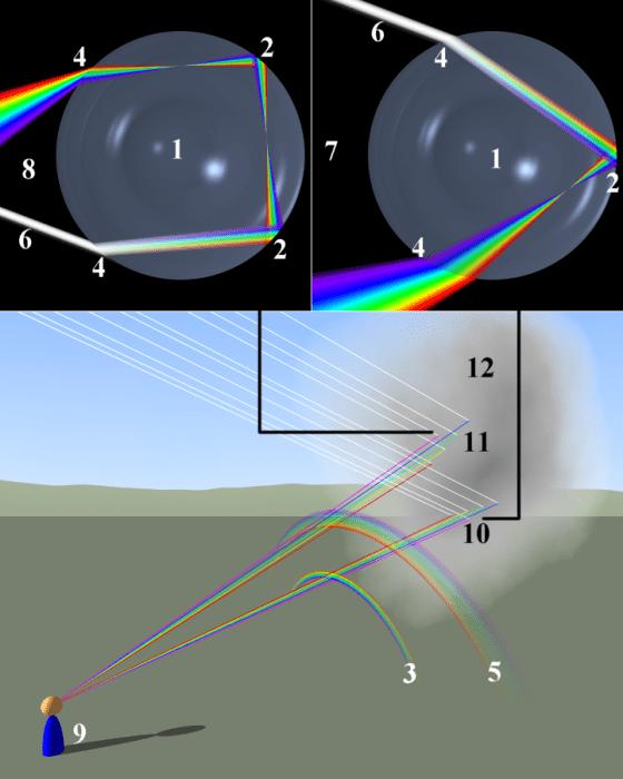 彩虹成因,圖片來自維基共享資源,作者為Peo,cc3.0授權
