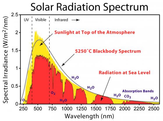 日光的全光譜。圖片來源:維基百科