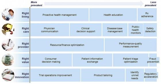 Source: Peter Groves, Basel Kayyali, Steve Van Kuiken, & David Knott, The Big Data revolution in healthcare: Accelerating value and innovation, McKinsey & Company Report, April 2013