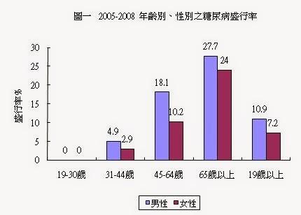 台灣2005-2008年糖尿病盛行率。 圖片來源:台灣營養健康狀況變遷調查
