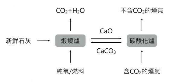 鈣迴路碳捕捉技術原理