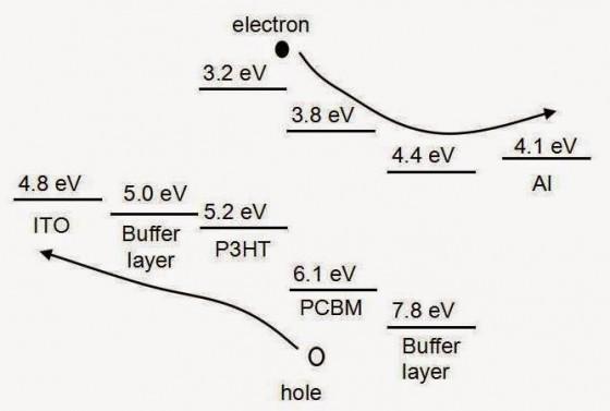 有機太陽能電池內的能階像階梯。