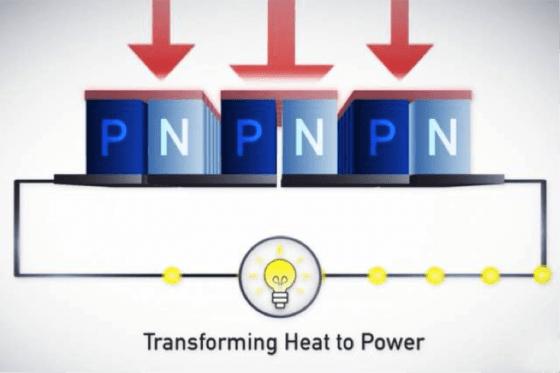 TEG 的模組內部示意圖,P和N為模組中間的半導體。圖片來源:截自 GMZ Energy 產品影片