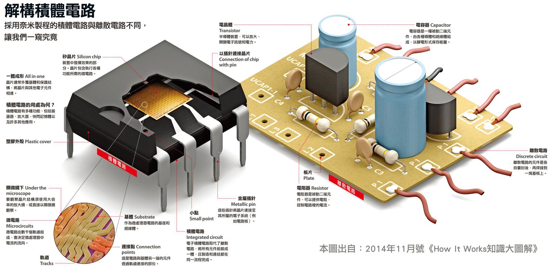 知識大圖解:積體電路如何運作