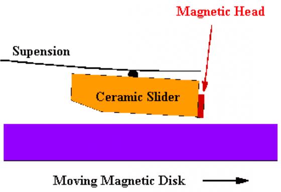 磁碟機運轉時,磁頭(紅色)懸浮在旋轉的磁碟片(紫色)上飛行。