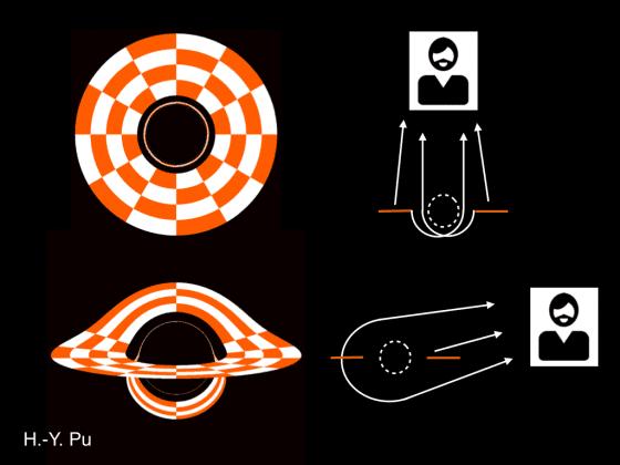 圖一:把塗上顏色的原盤放在一個靜止黑洞周圍所見的影像。 上圖為觀測者位在原盤上方遠處觀察到的影像,下圖為觀測者位在圓盤側方遠處所觀察到的影像。上下圖的右方示意圖顯示出光線被黑洞彎曲後到達遠方觀察者的路徑。