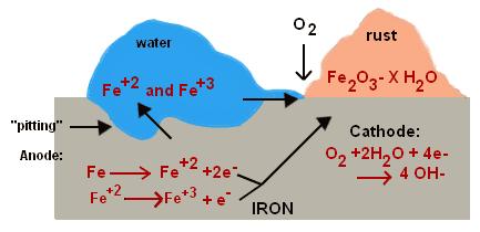 有水才能讓鐵離子移動並與氧氣形成氧化鐵,也加食鹽的水溶液可以讓離子的移動效果更好