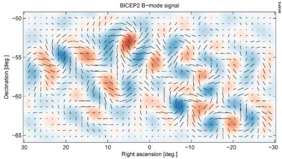 BICEP2的偏振B模訊號 來源:Cal Tech