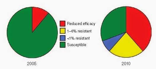 2005與2010年抗性害蟲出現情形。圖片來源:Nature Biotechnology