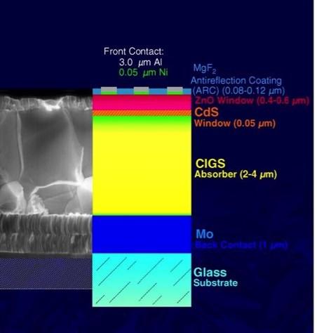 常見的CIGS太陽能電池剖面圖與結構示意。
