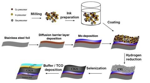 非真空製程CIGS太陽能電池製造流程示意圖。