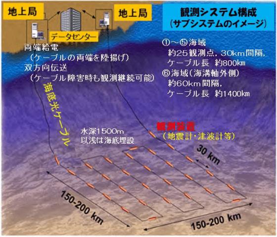 東北海域的海纜地震網,圖片來自NEC