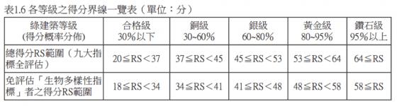 各等級得分界線一覽表 圖片來源:林憲德, 2012年版之綠建築評估手冊-基本型, 內政部建築研究所, 2012