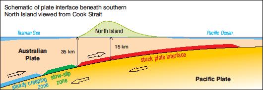 關於隱沒作用地區的慢滑移(慢地震)易發生位置示意,為圖中綠色部分,而紅色則為多數脆性變形產生的地震好發處。圖片來自http://www.gns.cri.nz/Home/Learning/Science-Topics/Earthquakes/Earthquakes-at-a-Plate-Boundary/Slow-Slip-Events
