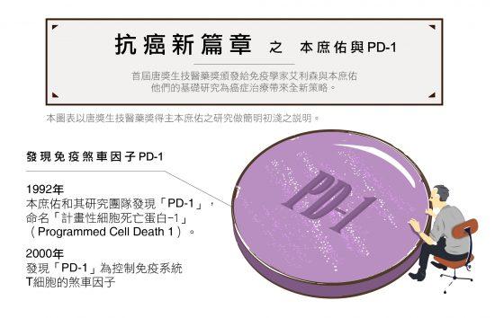 唐獎本庶佑PD-1 001-02 (1)