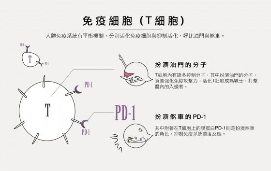 唐獎本庶佑PD-1 002-02 (1)
