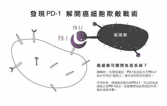 唐獎本庶佑PD-1 003-02 (1)