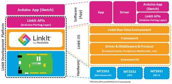 圖2 LinkIt ONE 對應 LinkIt OS 。