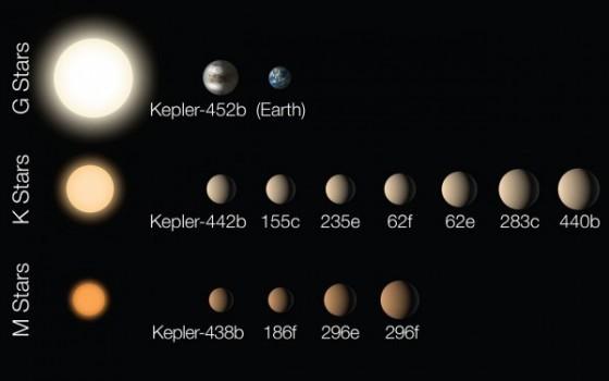 過去克卜勒太空望遠鏡發現的12顆在適居帶上的系外行星。