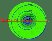 深綠色代表狹義太陽系適居帶,淺綠色代表廣義太陽系適居帶。souce:wiki