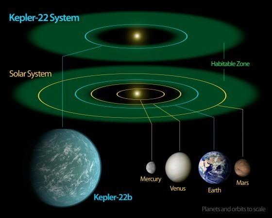 Kepler-22星系與太陽系的比較。(綠色的部分為適居帶)