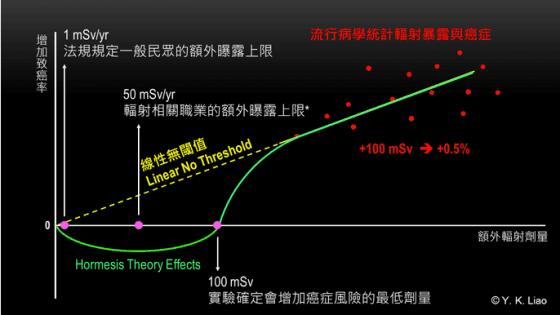 線性無閾模型與輻射激效模型示意圖
