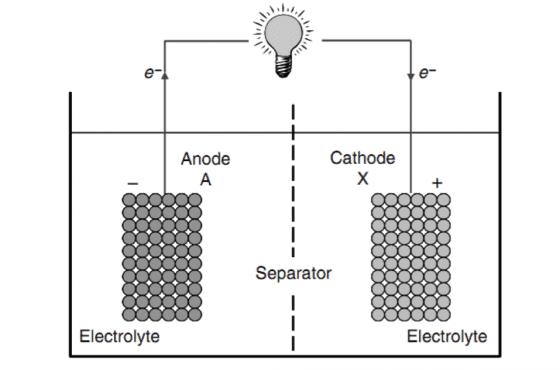 原電池示意圖。陽極(Anode)與陰極(Cathode)與外電路連接,浸泡在電解液中,電池運作時,電流從陰極流向陽極。因此,此處的陽極和負極是同一電極,陰極與正極是同一電極。圖片來源:Arumugam Manthiram, Smart Battery MaterialsIn, CRC Press, 2009, pp. 8.