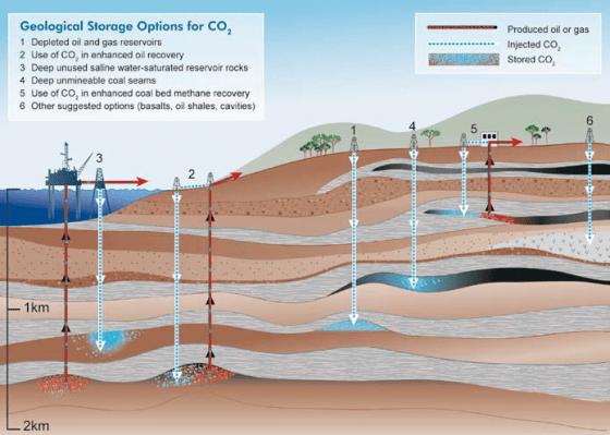 地質二氧化碳封存的方式