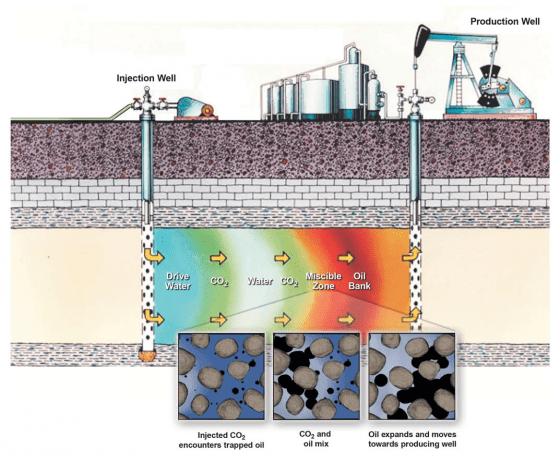 利用二氧化碳開採原油