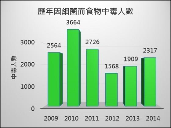 台灣近6年因細菌汙染而食物中毒人數