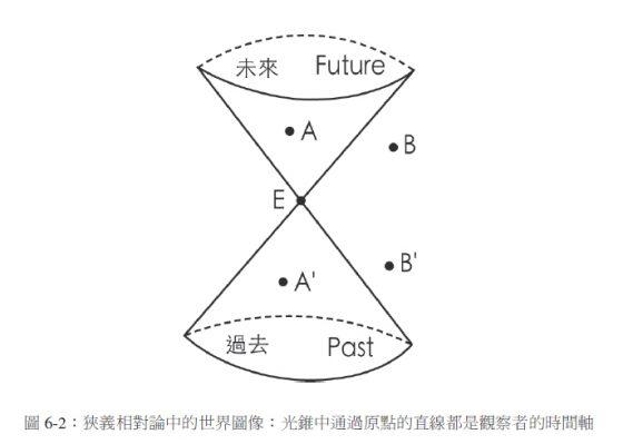 P225_圖6-2
